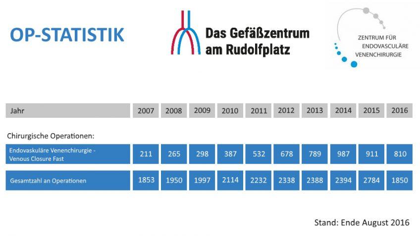 OP Statistik - Stand Ende August 2016 | Das Gefäßzentrum am Rudolfplatz Köln