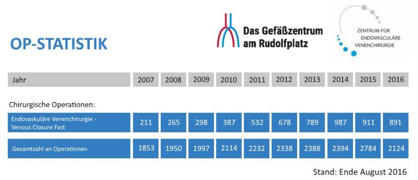 OP Statistik - Stand Ende September 2016 | Das Gefäßzentrum am Rudolfplatz Köln